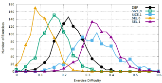 Difficulty distribution of exercises generated with DEF, SEL, and SIZE for extreme values.
