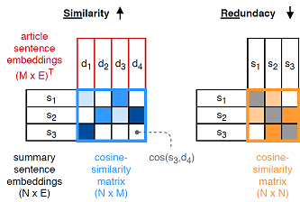 Reward learning with the Similarity-Redundancy Matrix (SimRed).
