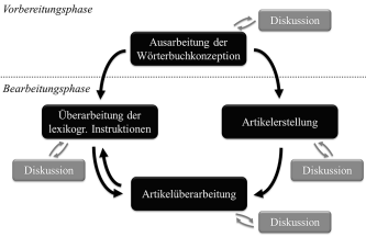 The lexicographic process of the German Wiktionary.